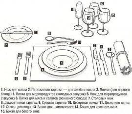 Правила сервировки стола | Все о сладостях